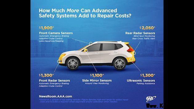 美汽车协会:新型安全系统使车辆维修成本翻倍