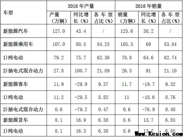 从数据看市场-2018年新能源汽车产能、销量和市场分析