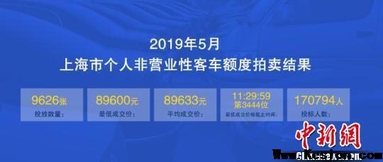 5月沪牌拍卖结果出炉 最低成交价89600元