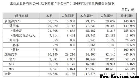 增长632% 比亚迪一季度净利润达7.5亿元