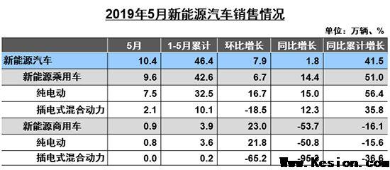 5月汽车产销降幅扩大 国五促销引新能源增速放缓