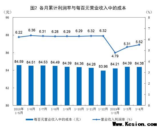 2019年1—4月份全国规模以上工业企业利润下降3.4%