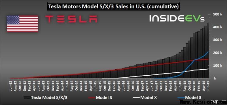 今年1-6月美国新能源车销量共148704辆