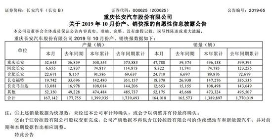 长安汽车公布10月产销 合资品牌仍疲软